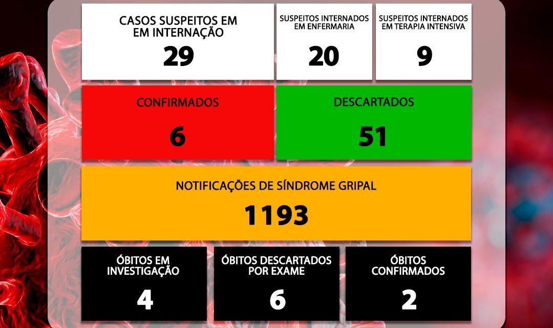 NÚMEROS COVID-19 SÃO CARLOS – 10/04/2020