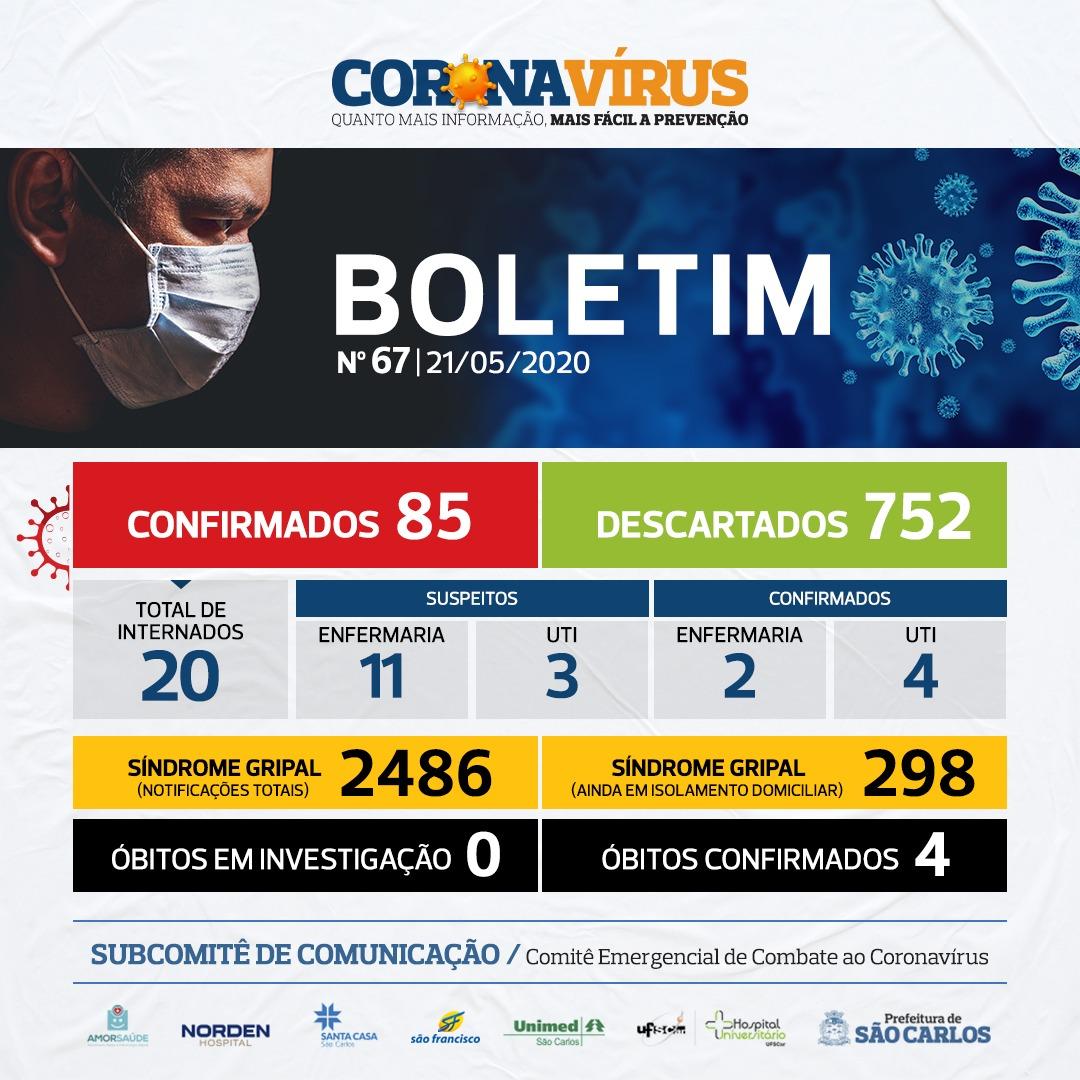 NÚMEROS COVID-19 SÃO CARLOS – 21/05/2020