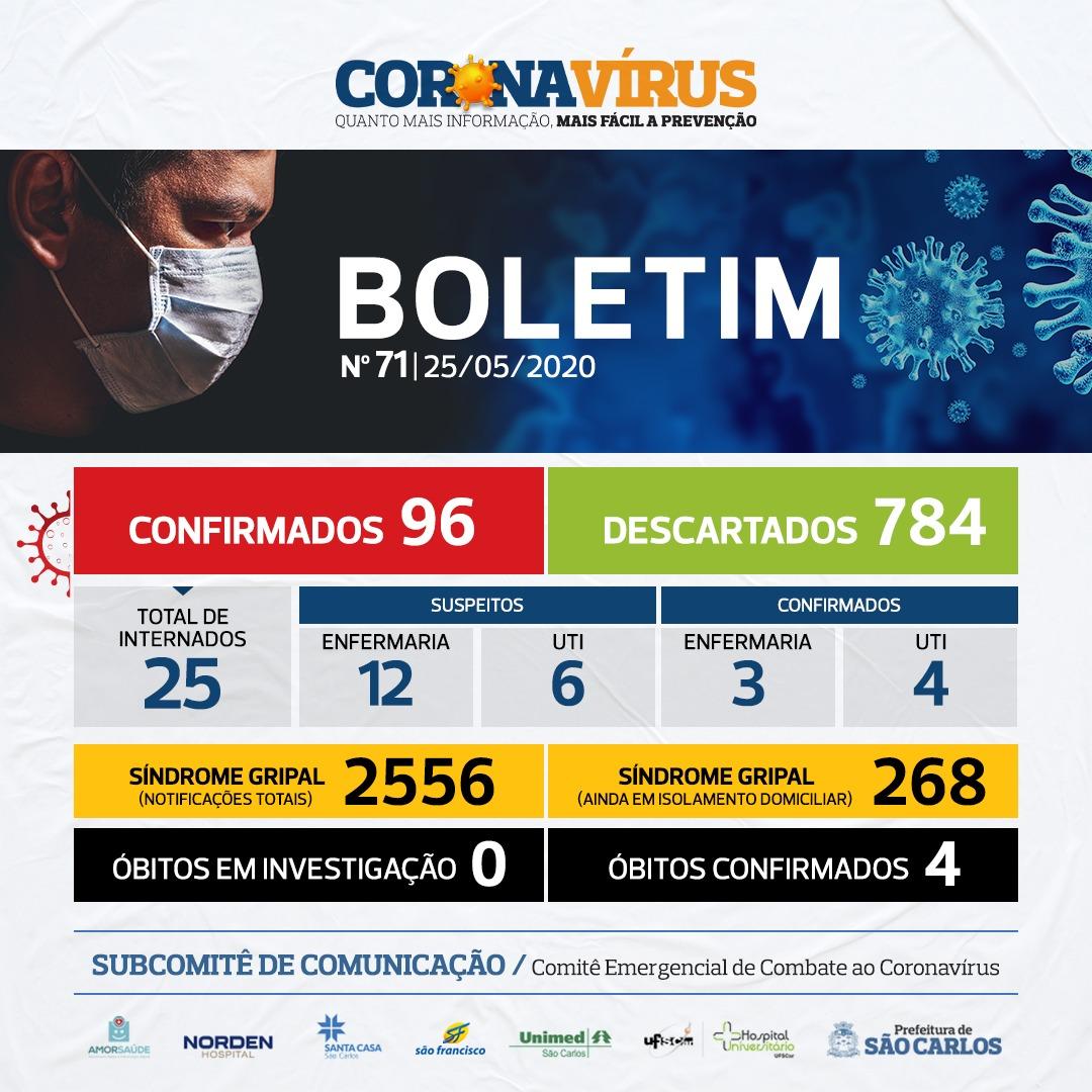 NÚMEROS COVID-19 SÃO CARLOS – 25/05/2020
