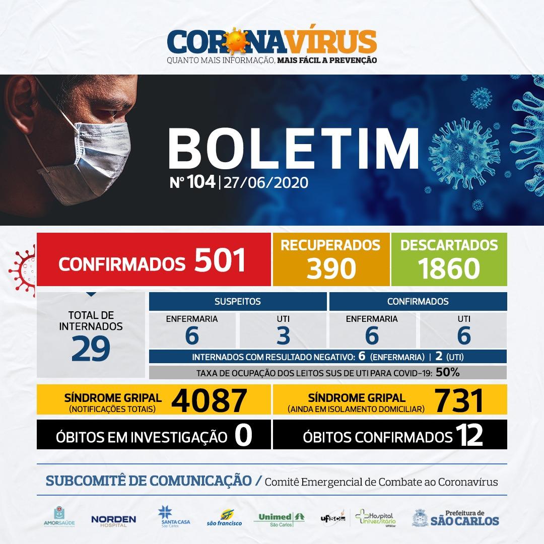 NÚMEROS COVID-19 SÃO CARLOS – 27/06 – BOLETIM Nº 104