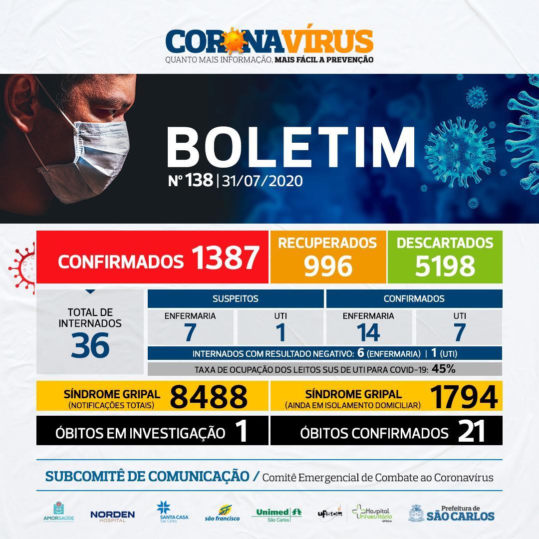 NÚMEROS COVID-19 SÃO CARLOS – 31/07 – BOLETIM Nº 138