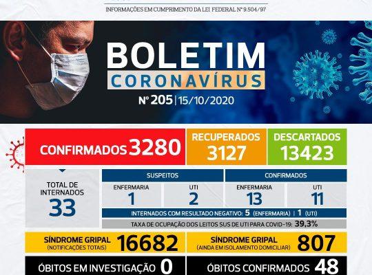 NÚMEROS COVID-19 SÃO CARLOS – 15/10 – BOLETIM Nº 205