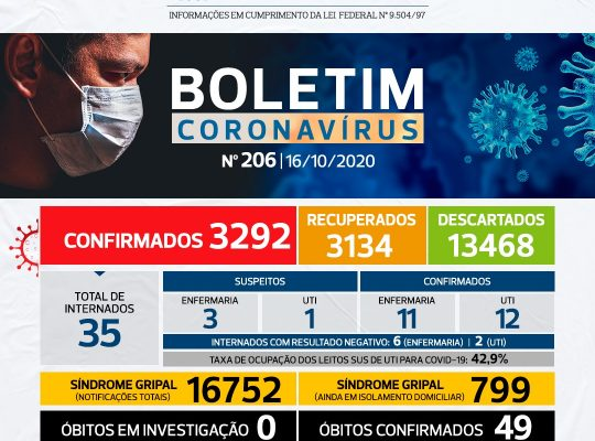 NÚMEROS COVID-19 SÃO CARLOS – 16/10 – BOLETIM Nº 206