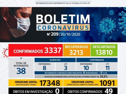 NÚMEROS COVID-19 SÃO CARLOS – 20/10 – BOLETIM Nº 209