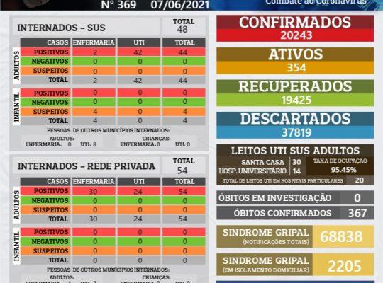 NÚMEROS COVID-19 SÃO CARLOS 07/06/2021 – BOLETIM Nº 369/ANO 2