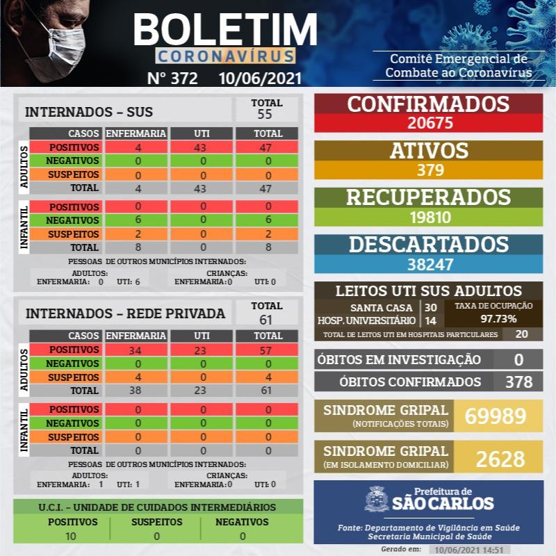 NÚMEROS COVID-19 SÃO CARLOS 10/06/2021 – BOLETIM Nº 372/ANO 2