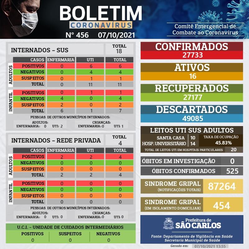 NÚMEROS COVID-19 SÃO CARLOS – 07/10/2021 – BOLETIM Nº 456/ANO 2